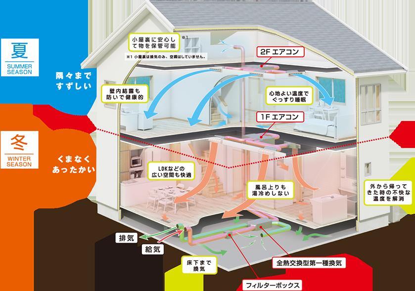 新時代冷暖システムの図解